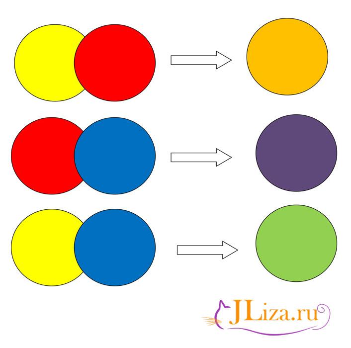 уверена, что картинка смешивания цветов последние годы сообщения