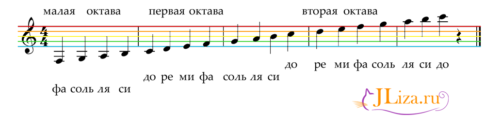 Создание музыки с нуля FL Studio для начинающих